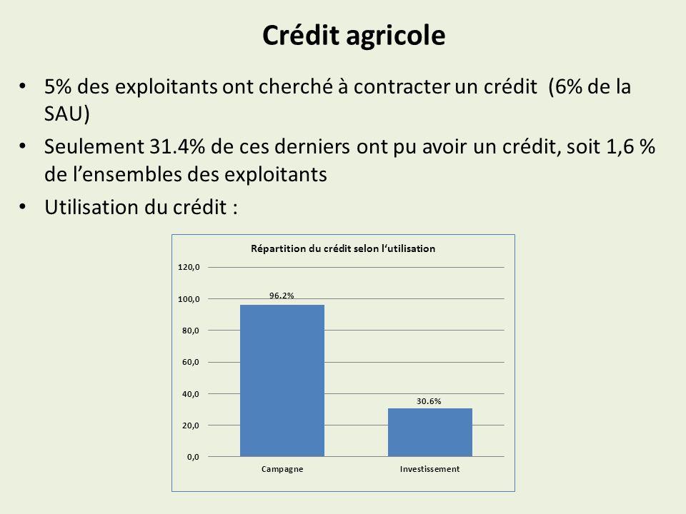 Crédit agricole 5% des exploitants ont cherché à contracter un crédit (6% de la SAU)