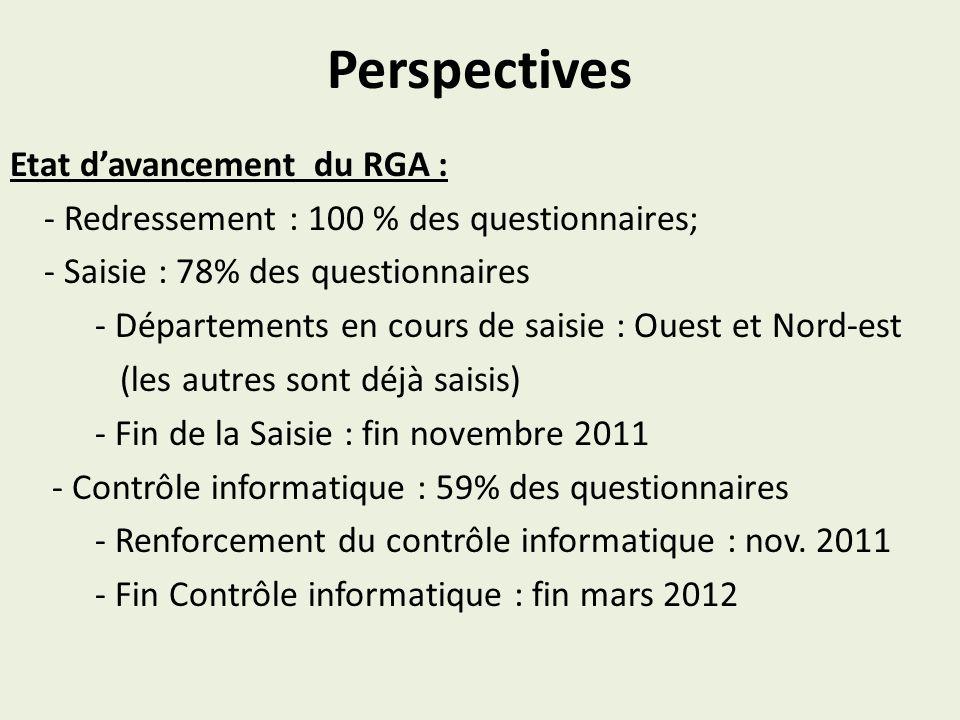 Perspectives Etat d'avancement du RGA :