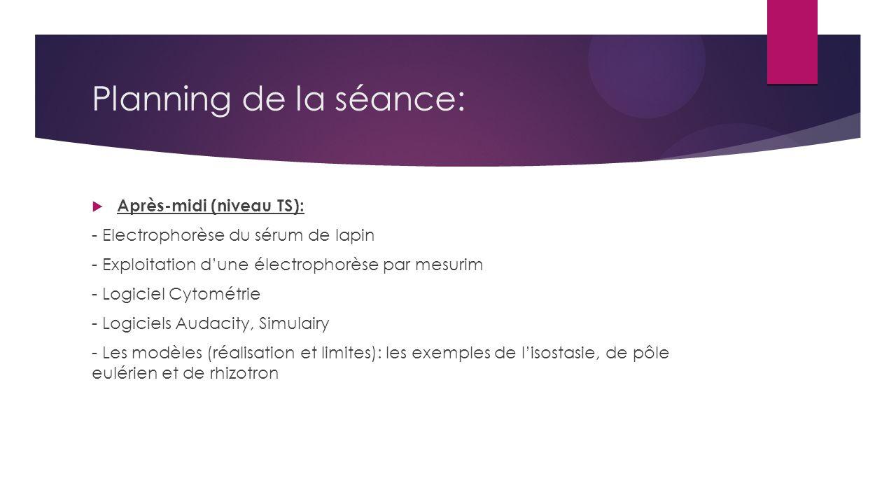 Planning de la séance: Après-midi (niveau TS):