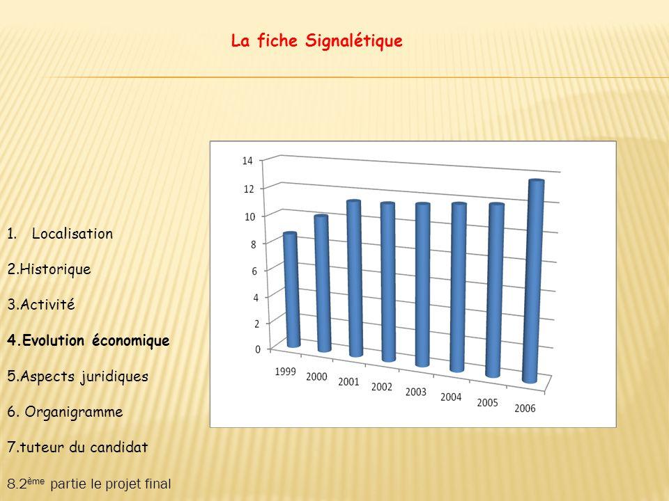 La fiche Signalétique Localisation 2.Historique 3.Activité
