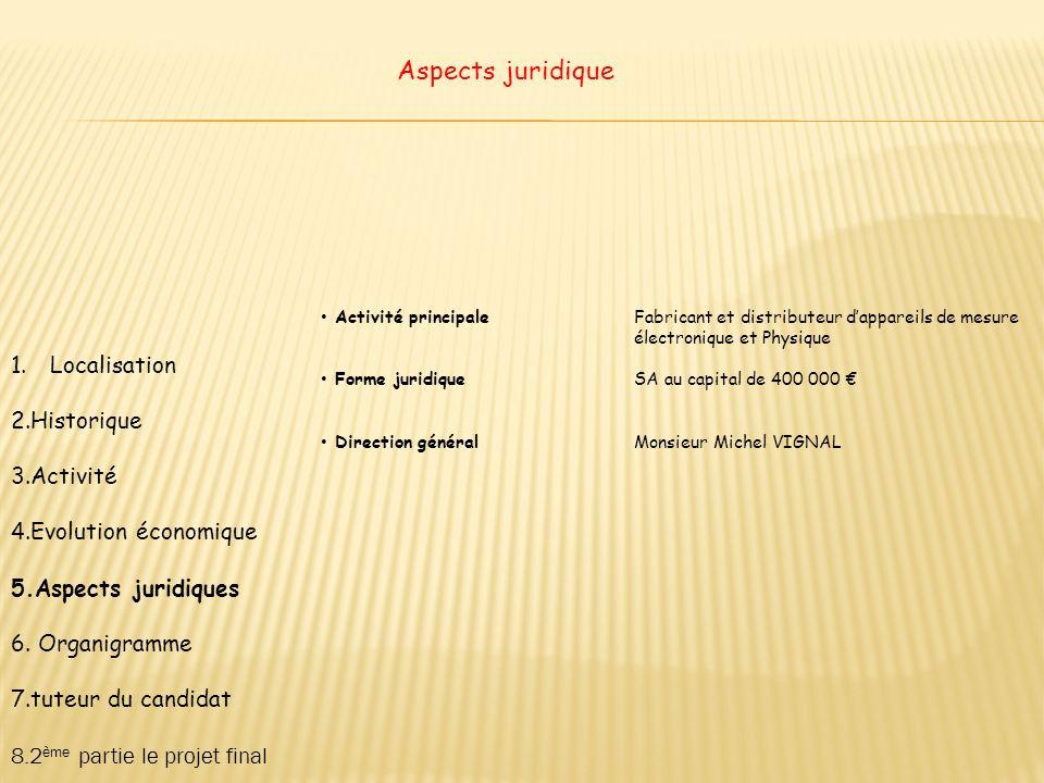 Aspects juridique Localisation 2.Historique 3.Activité