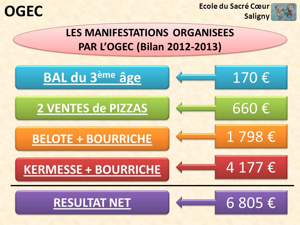 LES MANIFESTATIONS ORGANISEES PAR L'OGEC (Bilan 2012-2013)