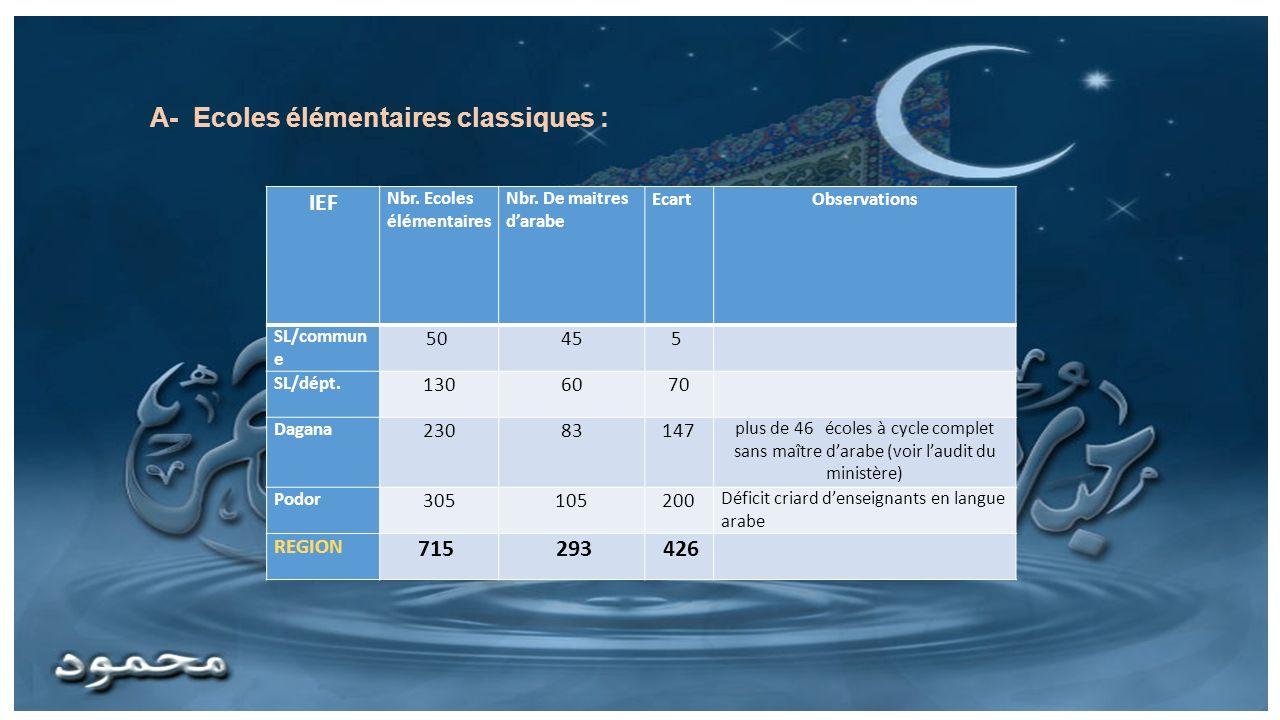 A- Ecoles élémentaires classiques :