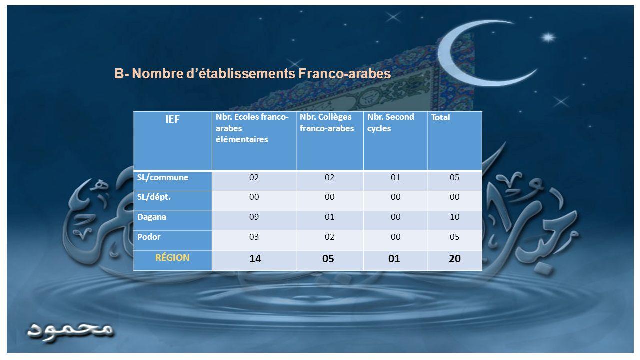 B- Nombre d'établissements Franco-arabes
