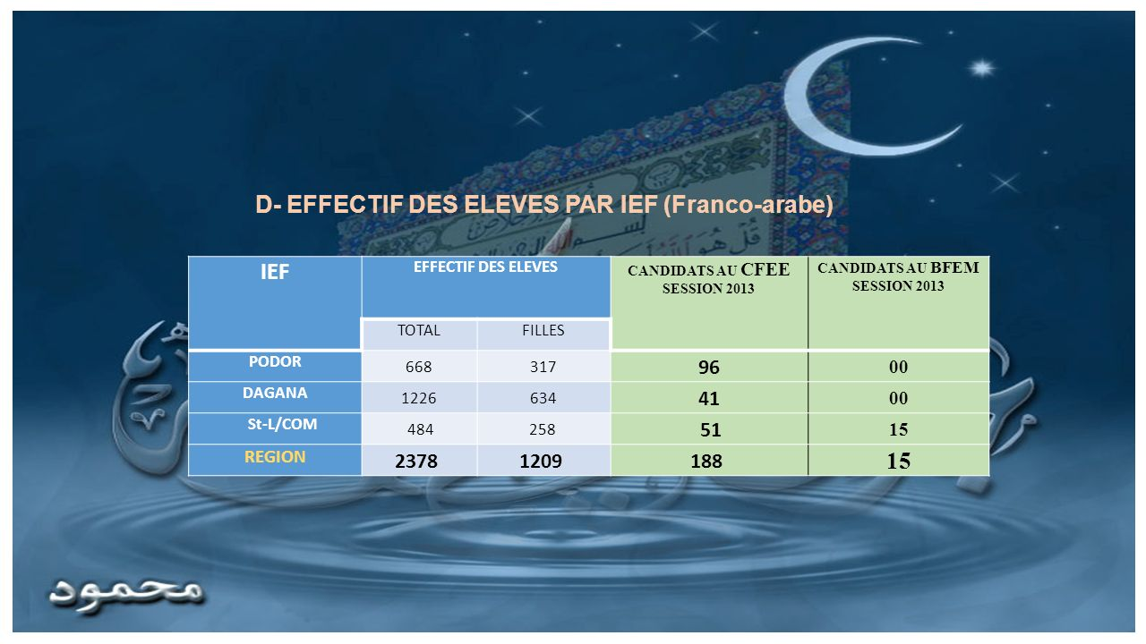 D- EFFECTIF DES ELEVES PAR IEF (Franco-arabe) IEF