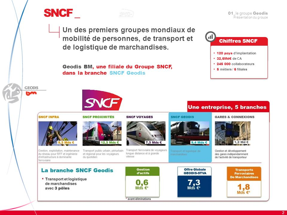 SNCF _01_le groupe Geodis Présentation du groupe.