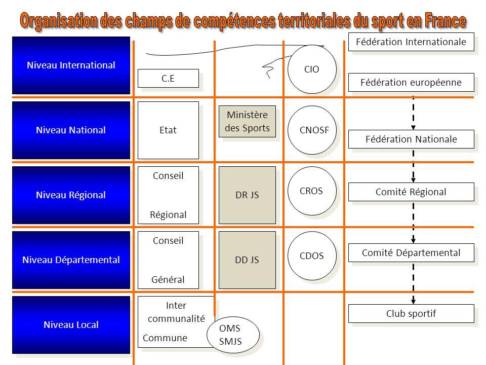 Organisation des champs de compétences territoriales du sport en France
