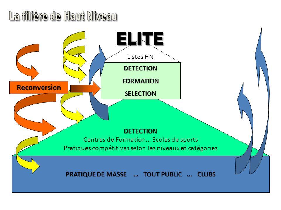 PRATIQUE DE MASSE ... TOUT PUBLIC ... CLUBS