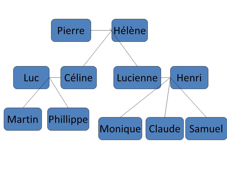 Pierre Hélène Luc Céline Lucienne Henri Martin Phillippe Monique Claude Samuel