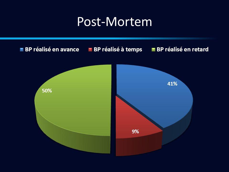 Post-Mortem Grande variabilité temporelle de certaines étapes: