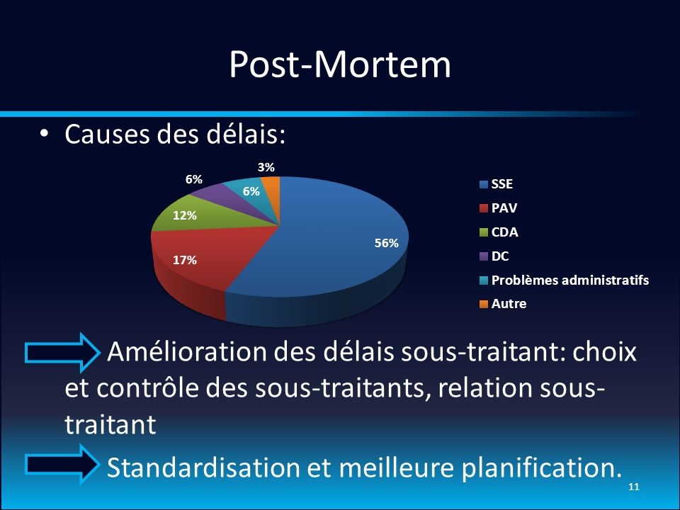 Post-Mortem Causes des délais: