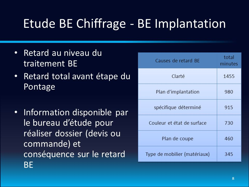 Etude BE Chiffrage - BE Implantation