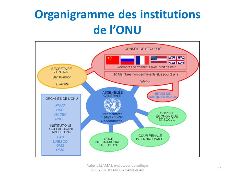 Organigramme des institutions de l'ONU