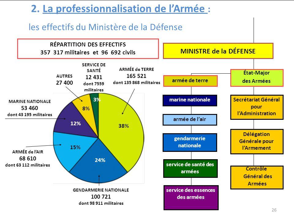 2. La professionnalisation de l'Armée :