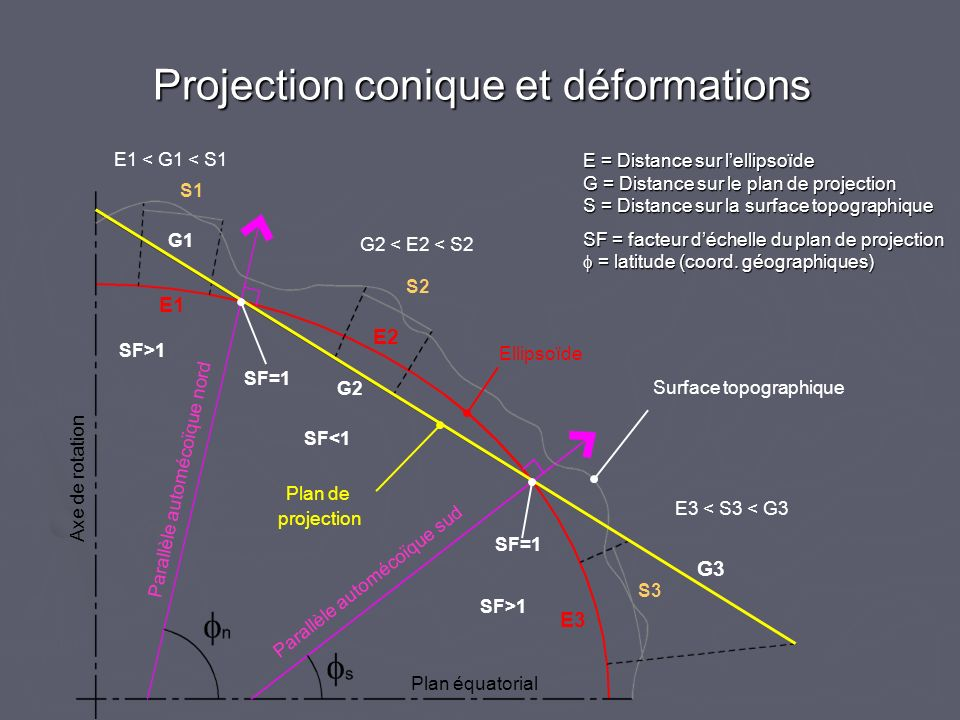 Projection conique et déformations