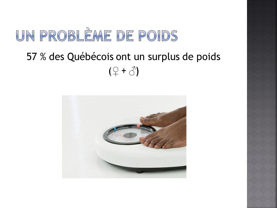 57 % des Québécois ont un surplus de poids (♀ + ♂)
