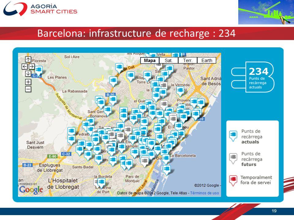Barcelona: infrastructure de recharge : 234