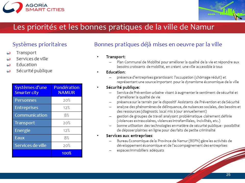 Les priorités et les bonnes pratiques de la ville de Namur