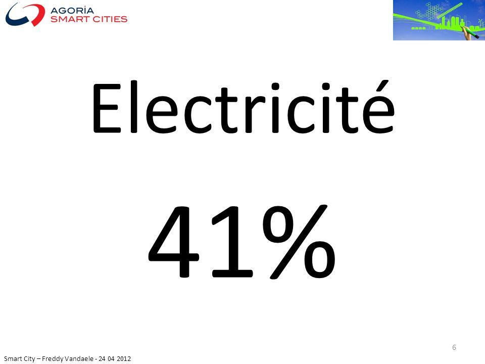 Electricité 41%