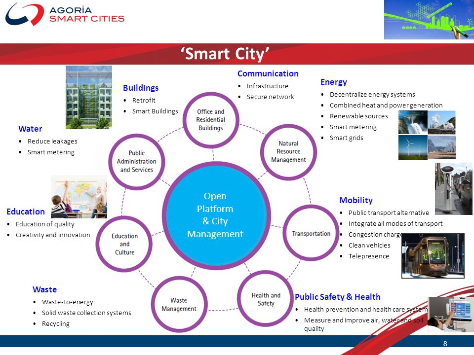 'Smart City' Open Platform & City Management Communication Energy