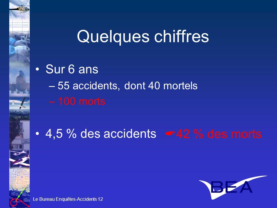 Quelques chiffres Sur 6 ans 4,5 % des accidents A42 % des morts