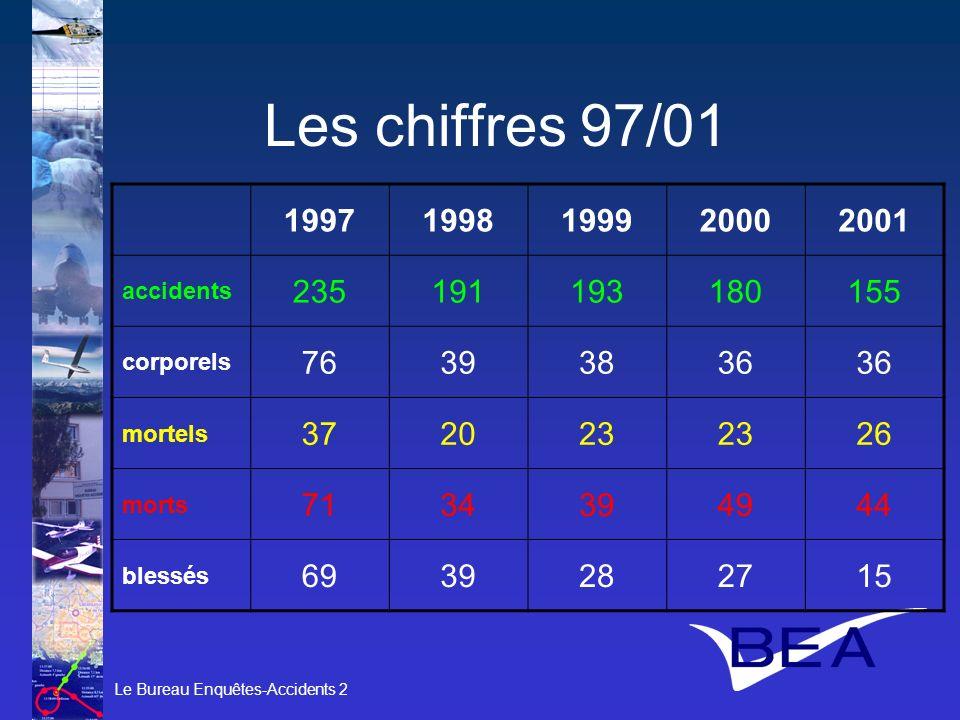 Les chiffres 97/01 1997. 1998. 1999. 2000. 2001. accidents. 235. 191. 193. 180. 155. corporels.
