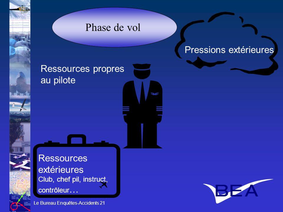 Phase de vol Pressions extérieures Ressources propres au pilote