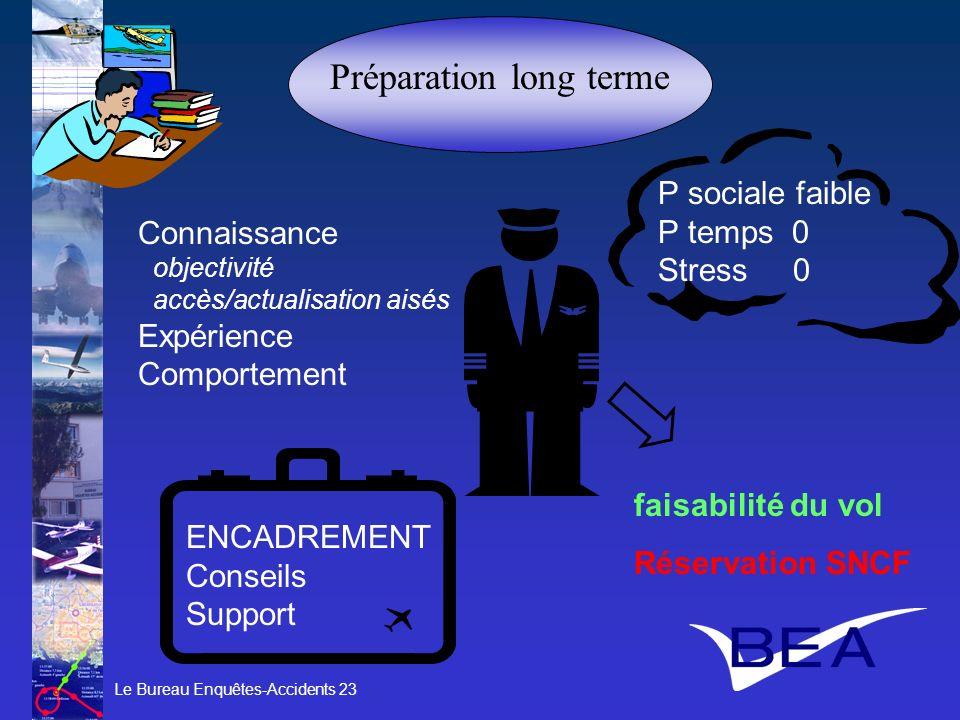 Préparation long terme