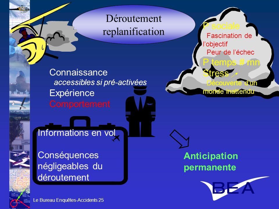 Déroutement replanification P sociale P temps # mn Stress Connaissance