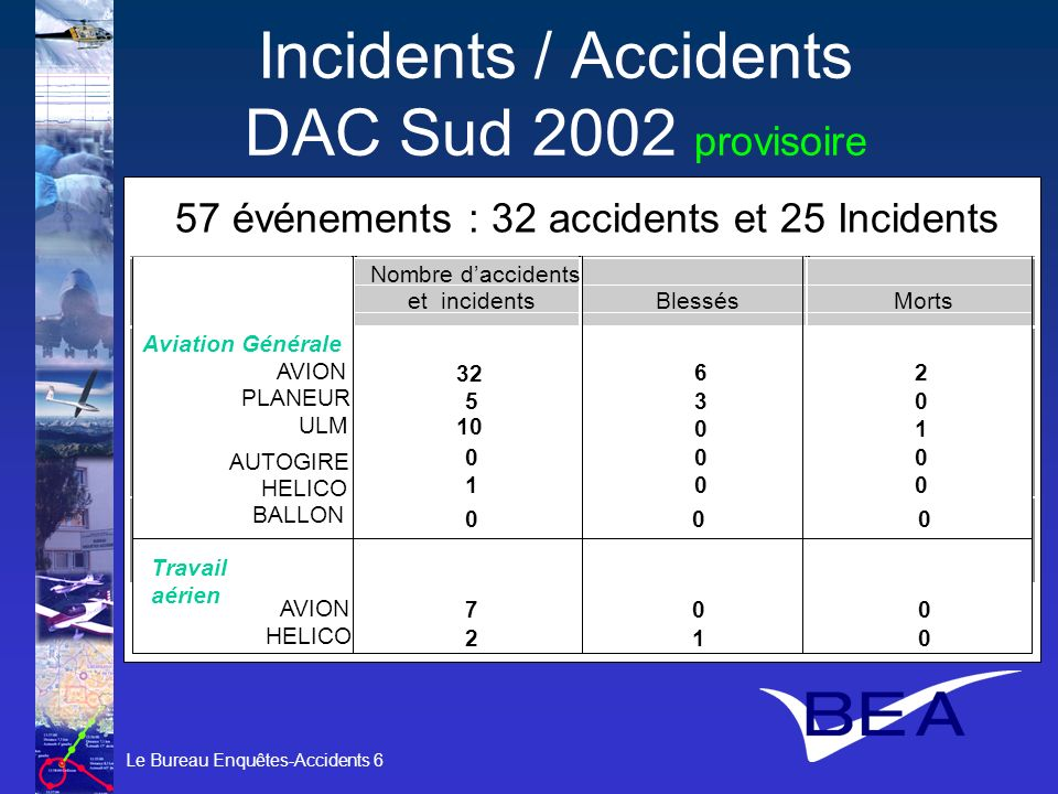 Incidents / Accidents DAC Sud 2002 provisoire