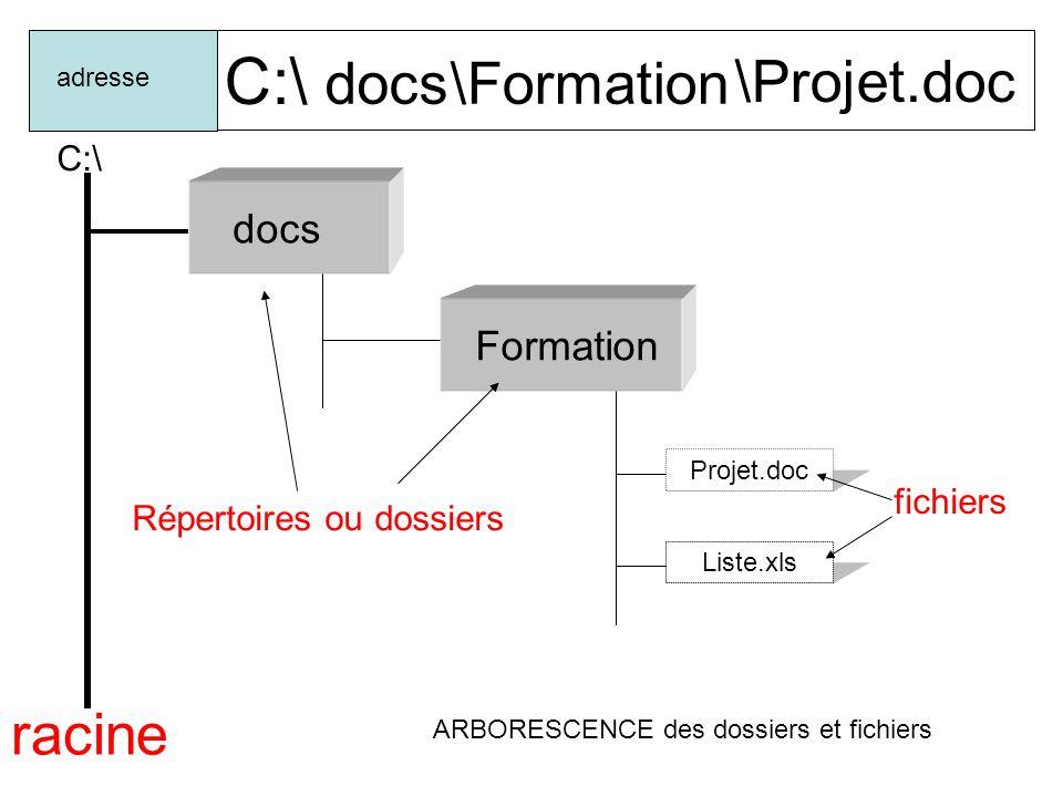 C:\ docs \Formation \Projet.doc racine docs Formation C:\ fichiers