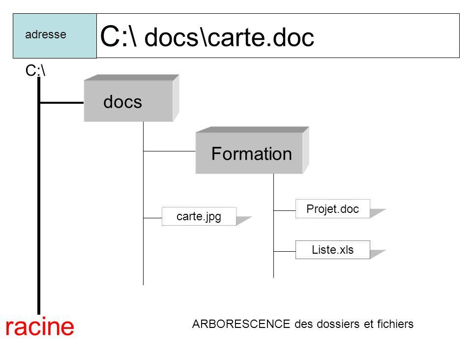 C:\ docs \carte.doc racine docs Formation C:\ adresse Projet.doc