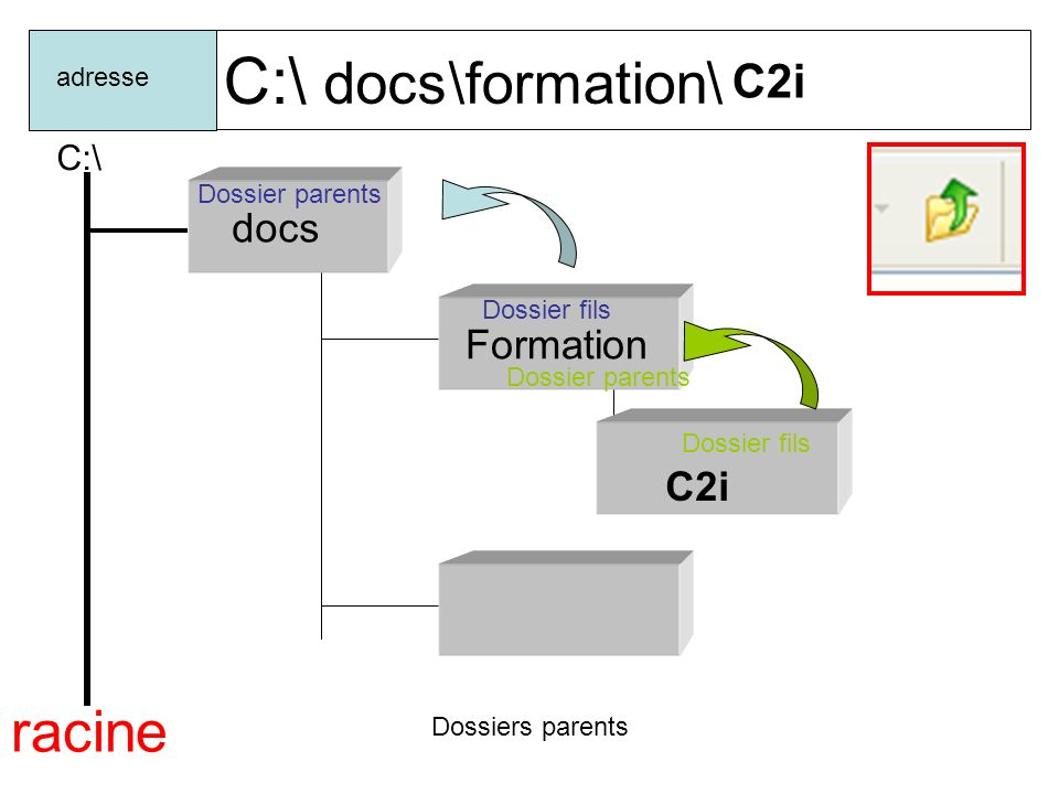 C:\ docs \formation\ racine C2i docs Formation C2i C:\ adresse