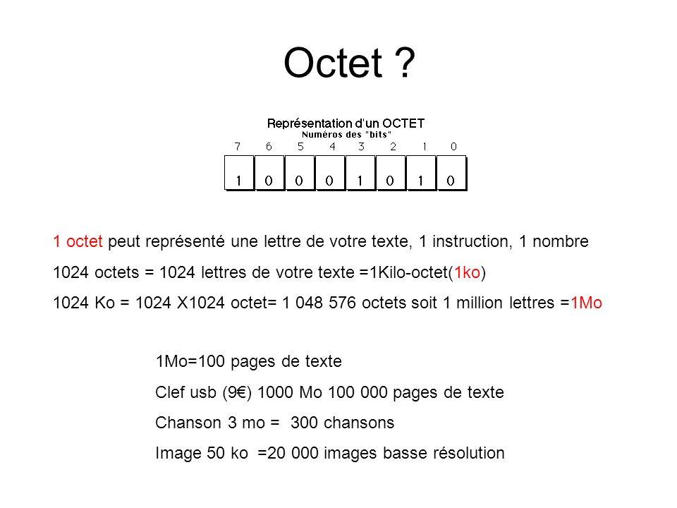 Octet 1 octet peut représenté une lettre de votre texte, 1 instruction, 1 nombre. 1024 octets = 1024 lettres de votre texte =1Kilo-octet(1ko)