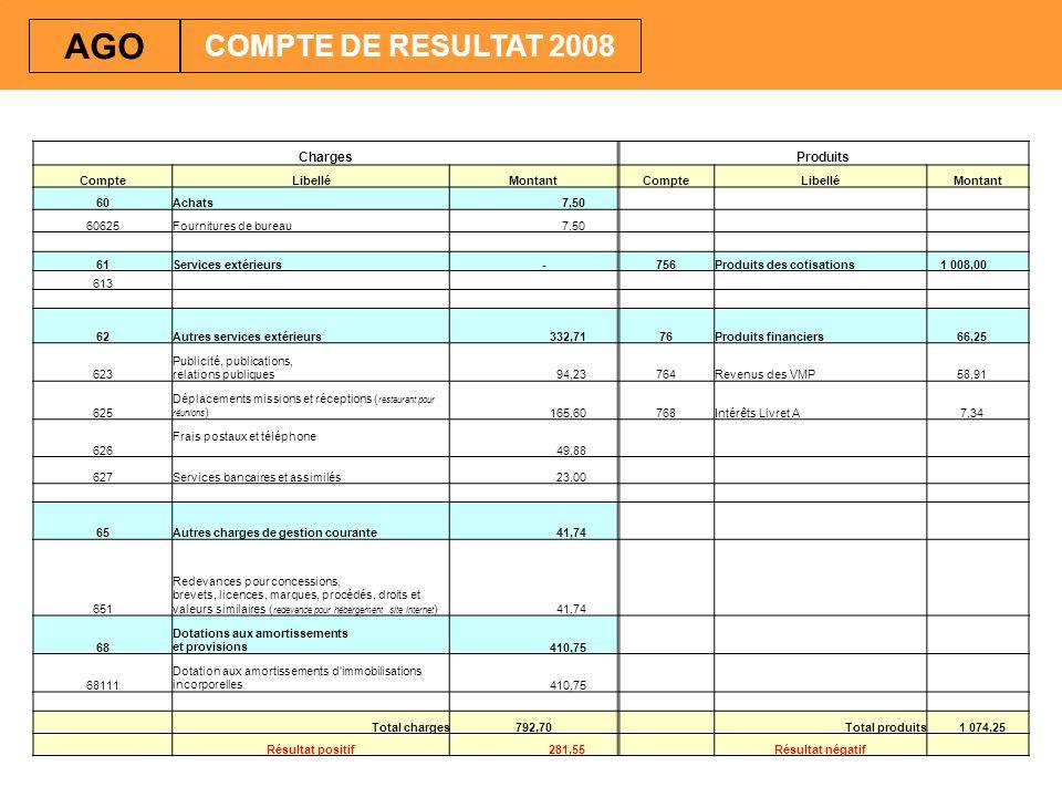 AGO COMPTE DE RESULTAT 2008 Charges Produits Compte Libellé Montant 60