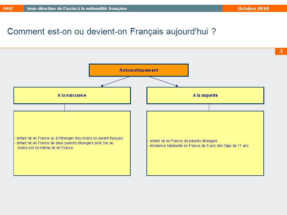 Comment est-on ou devient-on Français aujourd hui