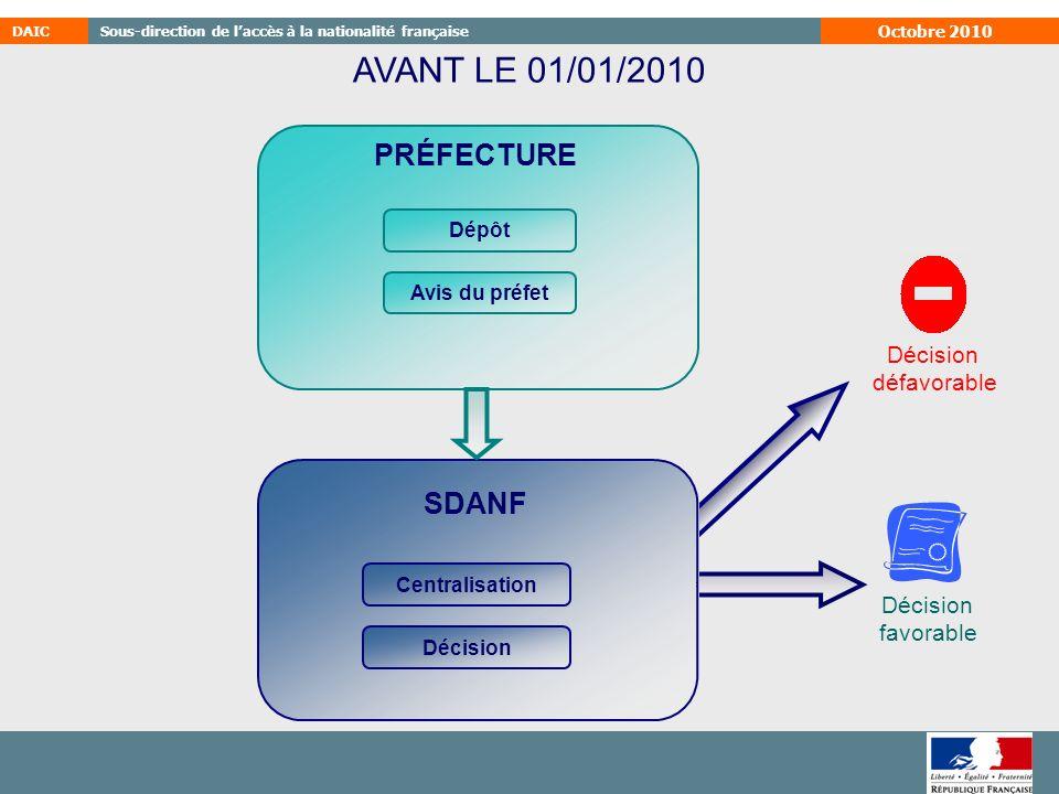AVANT LE 01/01/2010 PRÉFECTURE SDANF Décision défavorable favorable