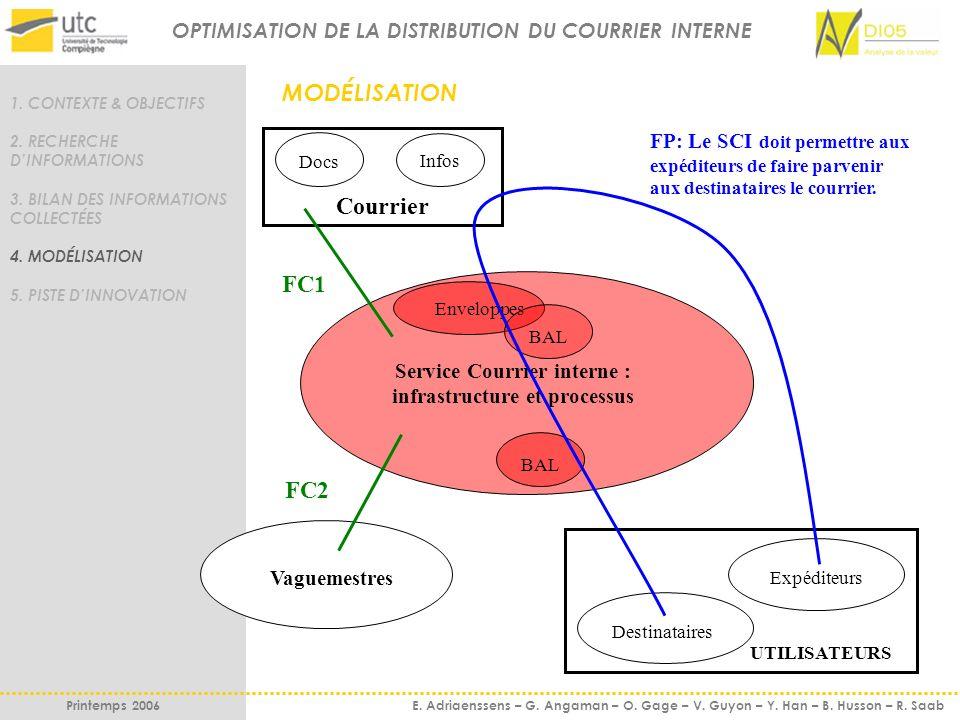 Service Courrier interne : infrastructure et processus