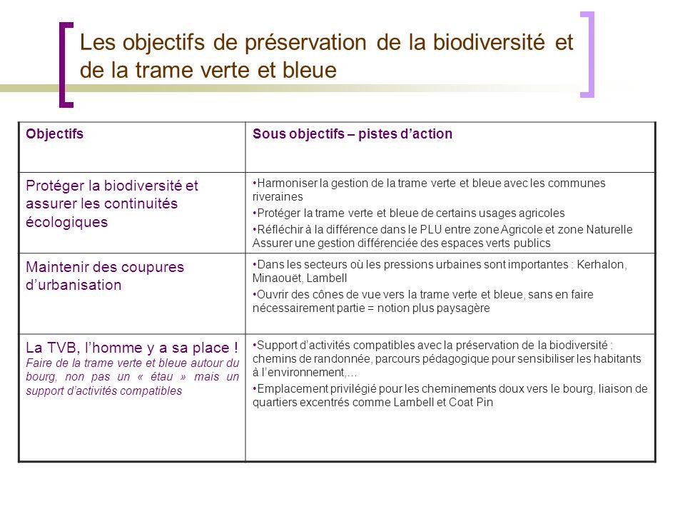 Les objectifs de préservation de la biodiversité et de la trame verte et bleue