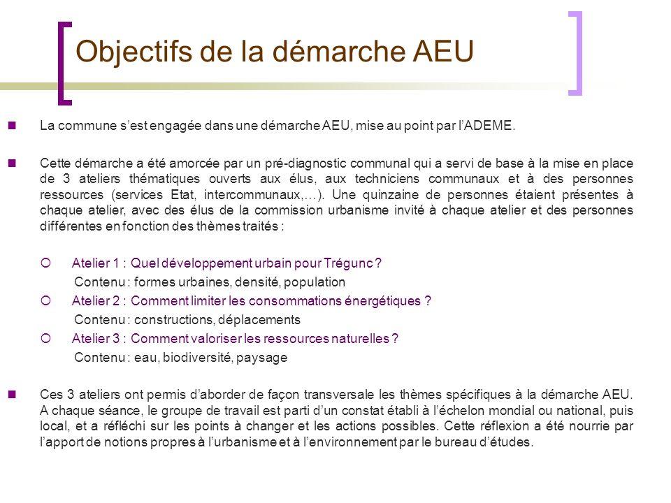 Objectifs de la démarche AEU