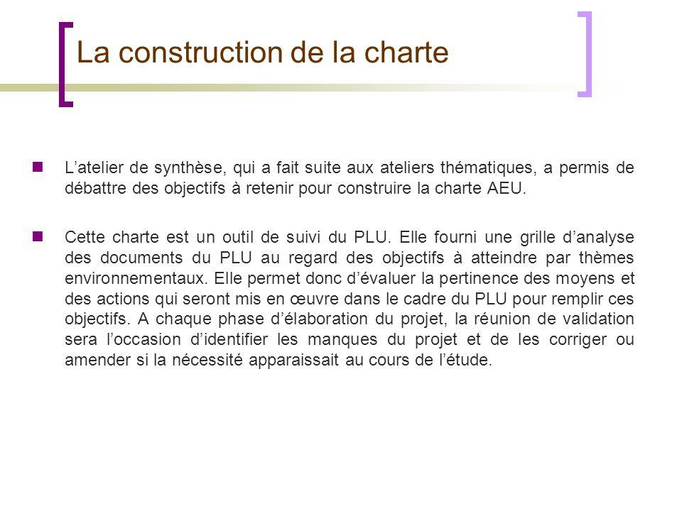 La construction de la charte