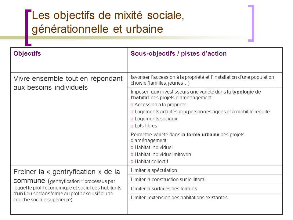 Les objectifs de mixité sociale, générationnelle et urbaine