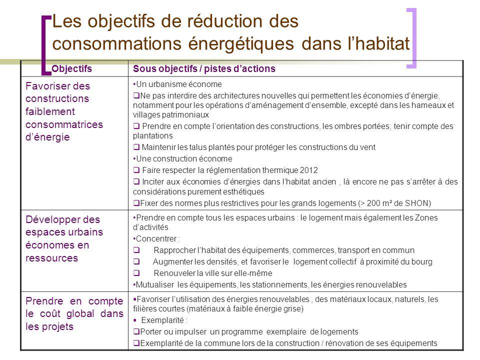 Les objectifs de réduction des consommations énergétiques dans l'habitat