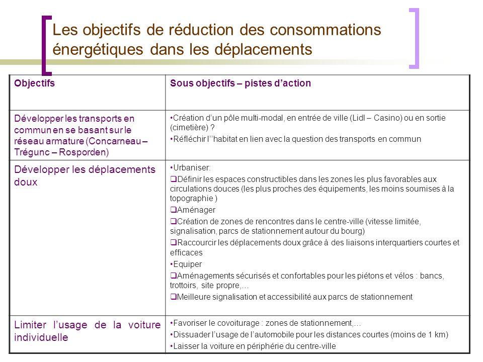 Les objectifs de réduction des consommations énergétiques dans les déplacements