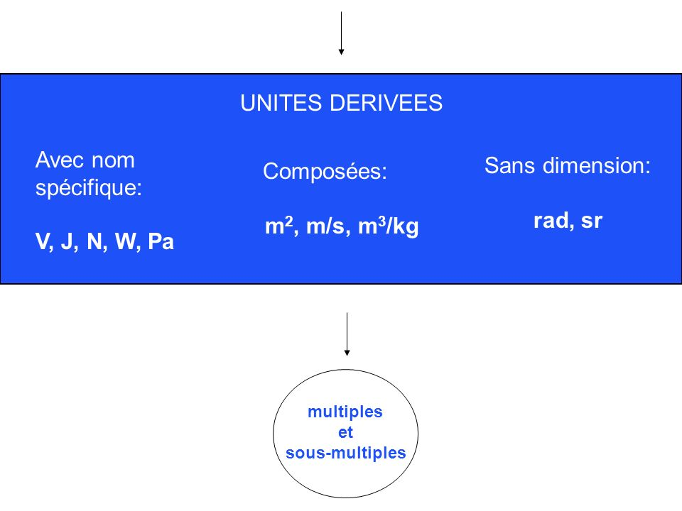UNITES DERIVEES Avec nom Sans dimension: spécifique: Composées: