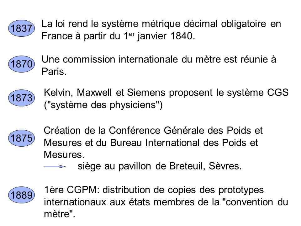 La loi rend le système métrique décimal obligatoire en France à partir du 1er janvier 1840.