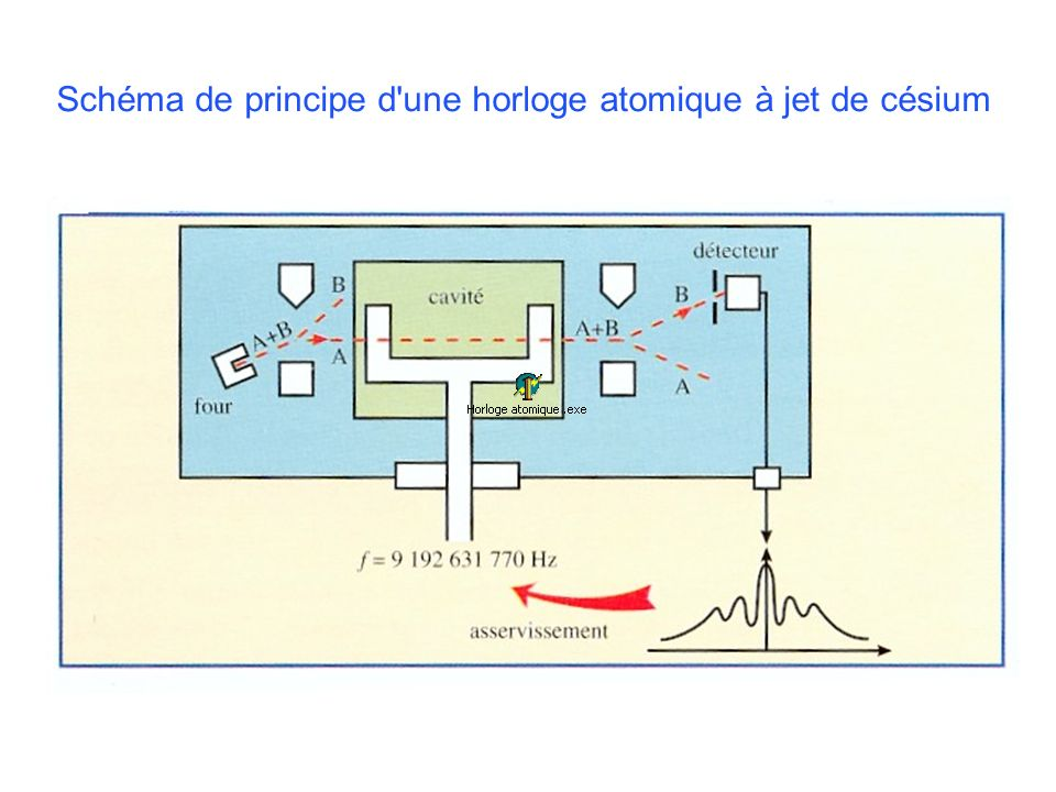 Schéma de principe d une horloge atomique à jet de césium