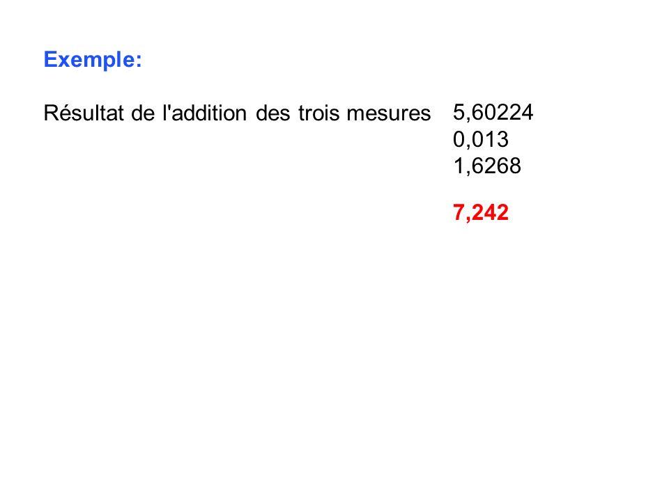 Exemple: Résultat de l addition des trois mesures 5,60224 0,013 1,6268 7,242