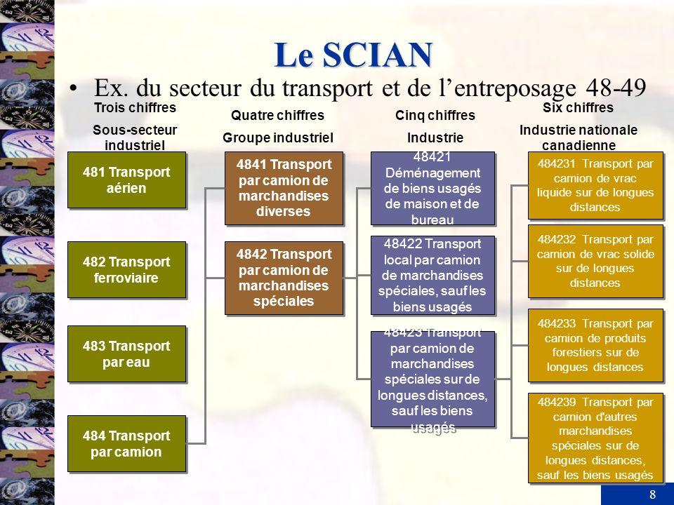 Le SCIAN Ex. du secteur du transport et de l'entreposage 48-49