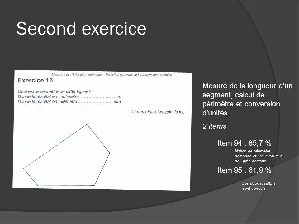 Second exercice Mesure de la longueur d'un segment, calcul de périmètre et conversion d'unités. 2 items.